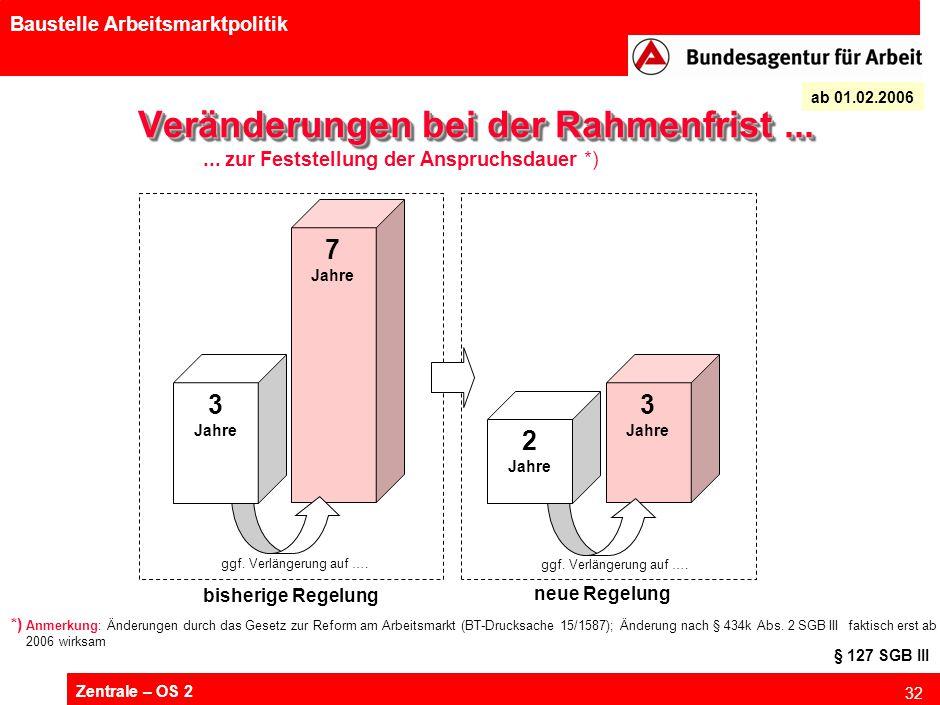 Zentrale – OS 2 32 Baustelle Arbeitsmarktpolitik 7 Jahre Veränderungen bei der Rahmenfrist... 3 Jahre ggf. Verlängerung auf …. 3 Jahre ggf. Verlängeru