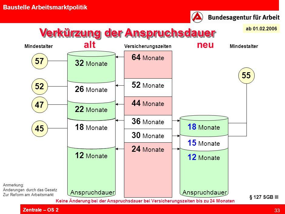 Zentrale – OS 2 33 Baustelle Arbeitsmarktpolitik 55 64 Monate 52 Monate 44 Monate 36 Monate Verkürzung der Anspruchsdauer Versicherungszeiten 12 Monat