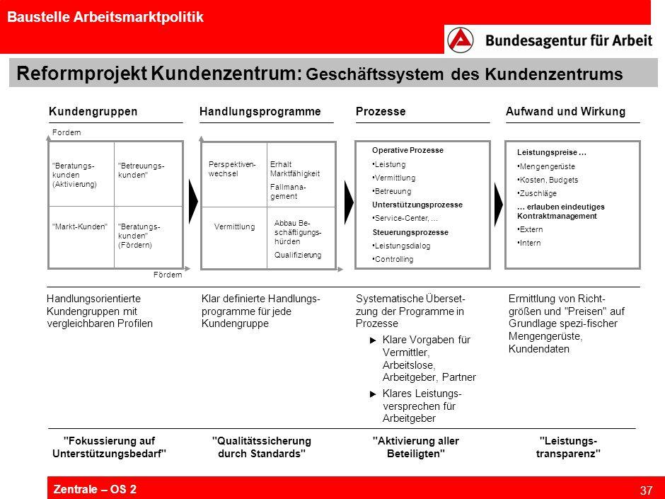 Zentrale – OS 2 37 Baustelle Arbeitsmarktpolitik Reformprojekt Kundenzentrum: Geschäftssystem des Kundenzentrums KundengruppenHandlungsprogrammeProzes