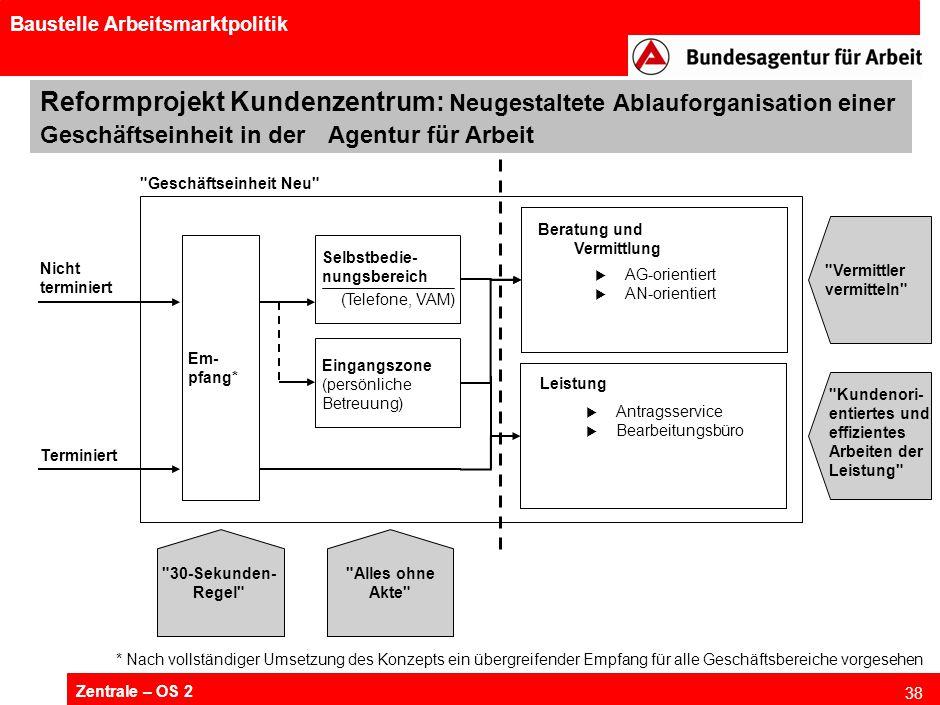 Zentrale – OS 2 38 Baustelle Arbeitsmarktpolitik Reformprojekt Kundenzentrum: Neugestaltete Ablauforganisation einer Geschäftseinheit in der Agentur f