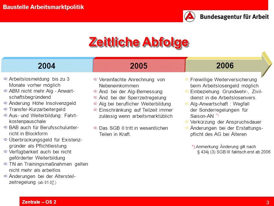 Zentrale – OS 2 3 Baustelle Arbeitsmarktpolitik 20042005 2006  Arbeitslosmeldung bis zu 3 Monate vorher möglich  ABM nicht mehr Alg - Anwart- schaft