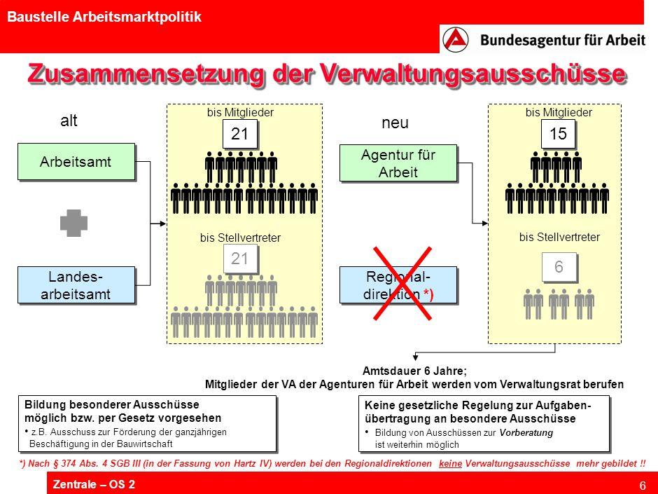 Zentrale – OS 2 6 Baustelle Arbeitsmarktpolitik Zusammensetzung der Verwaltungsausschüsse Arbeitsamt Landes- arbeitsamt Regional- direktion *) Amtsdau