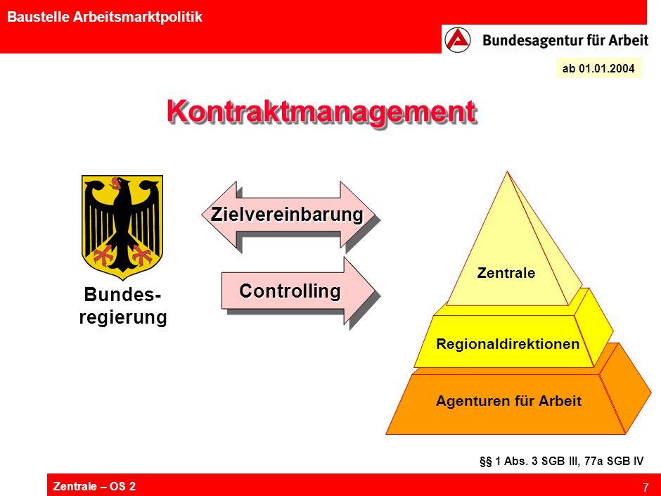Zentrale – OS 2 7 Baustelle Arbeitsmarktpolitik KontraktmanagementKontraktmanagement ControllingControlling ab 01.01.2004 Bundes- regierung Agenturen