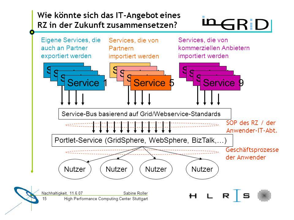 High Performance Computing Center Stuttgart Sabine Roller Nachhaltigkeit, 11.6.07 15 Wie könnte sich das IT-Angebot eines RZ in der Zukunft zusammensetzen.