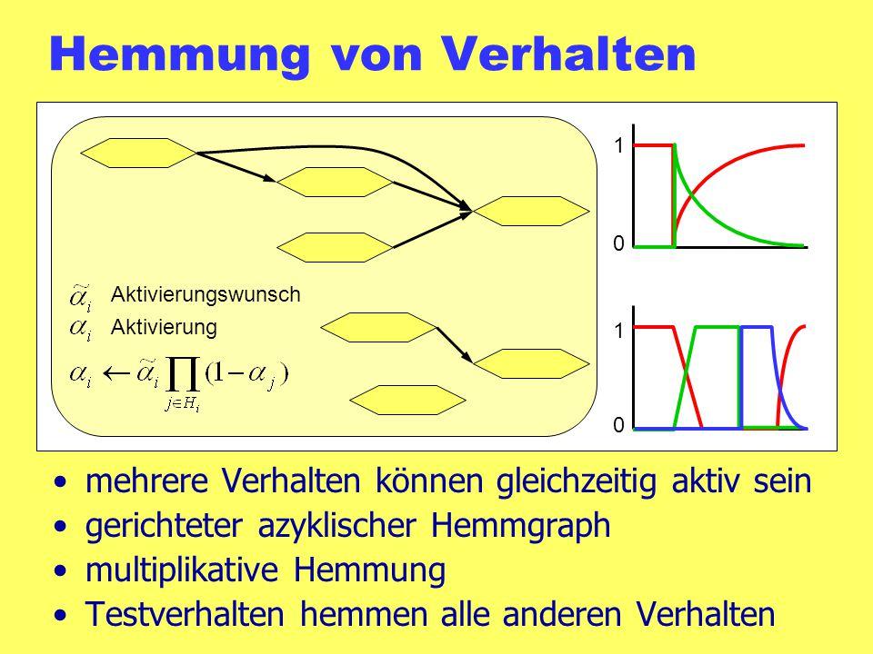 Hemmung von Verhalten mehrere Verhalten können gleichzeitig aktiv sein gerichteter azyklischer Hemmgraph multiplikative Hemmung Testverhalten hemmen alle anderen Verhalten Aktivierungswunsch Aktivierung 1 0 0 1