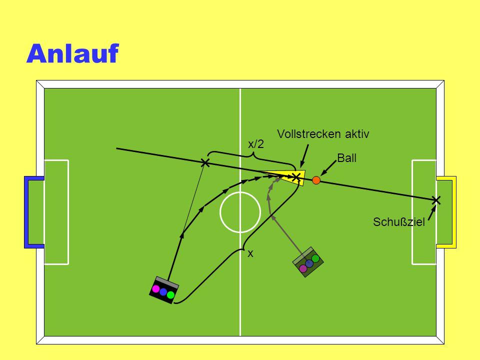 Anlauf x x/2 Schußziel Ball Vollstrecken aktiv