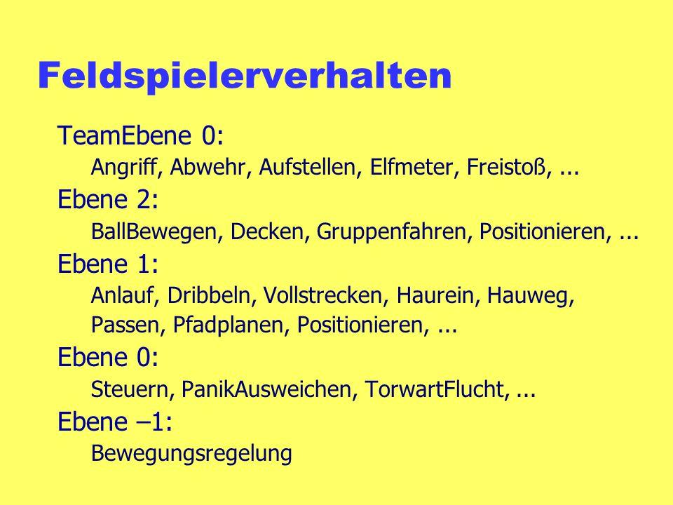 Feldspielerverhalten TeamEbene 0: Angriff, Abwehr, Aufstellen, Elfmeter, Freistoß,...