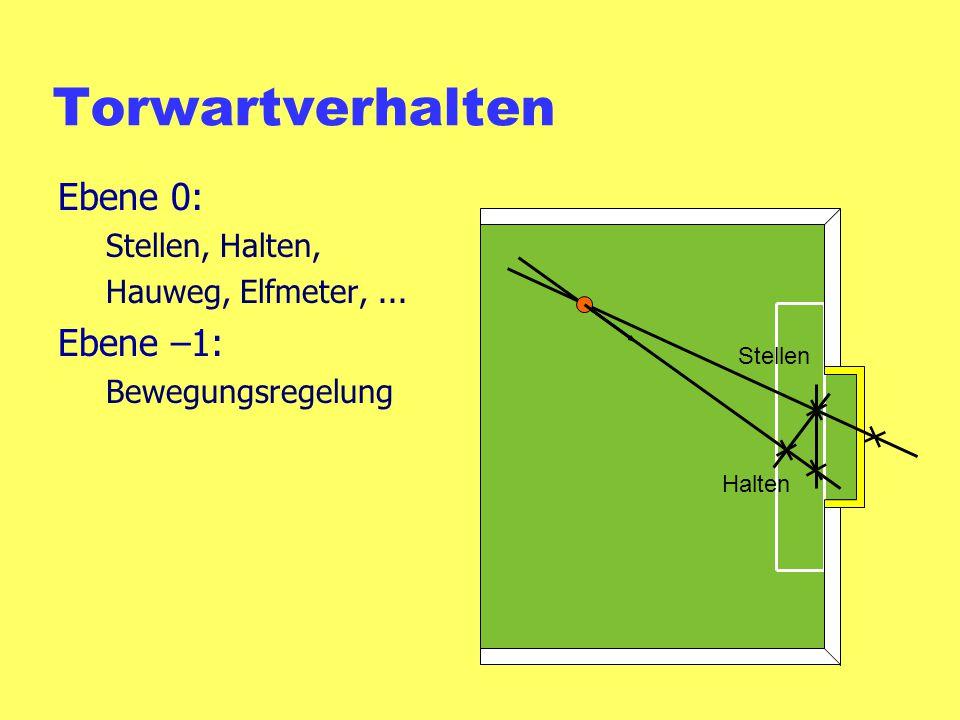 Torwartverhalten Ebene 0: Stellen, Halten, Hauweg, Elfmeter,... Ebene –1: Bewegungsregelung Stellen Halten
