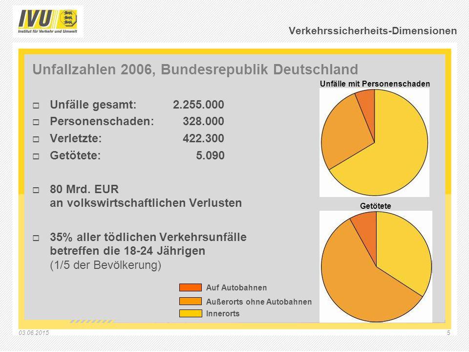 03.06.20155 Verkehrssicherheits-Dimensionen Unfallzahlen 2006, Bundesrepublik Deutschland  Unfälle gesamt:2.255.000  Personenschaden: 328.000  Verl