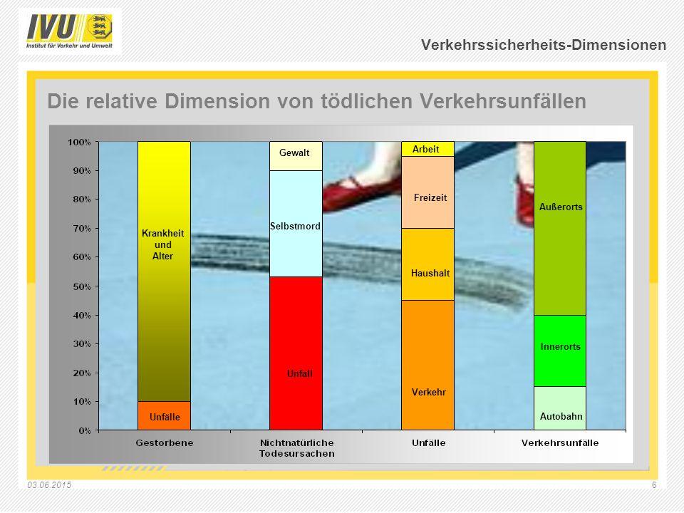 03.06.20156 Verkehrssicherheits-Dimensionen Die relative Dimension von tödlichen Verkehrsunfällen Krankheit und Alter Unfälle Gewalt Selbstmord Unfall