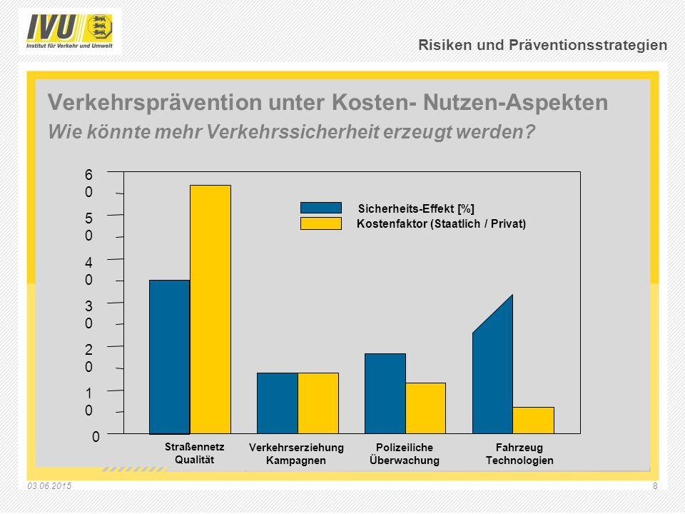03.06.20158 Risiken und Präventionsstrategien Verkehrsprävention unter Kosten- Nutzen-Aspekten Wie könnte mehr Verkehrssicherheit erzeugt werden? Stra