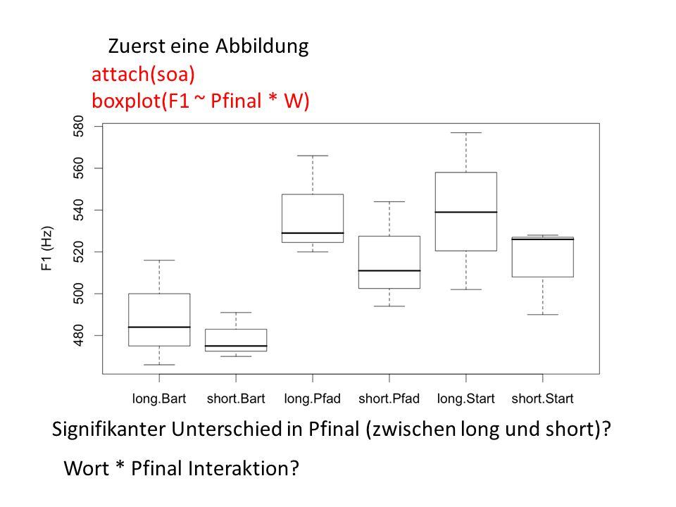 Signifikanter Unterschied in Pfinal (zwischen long und short).