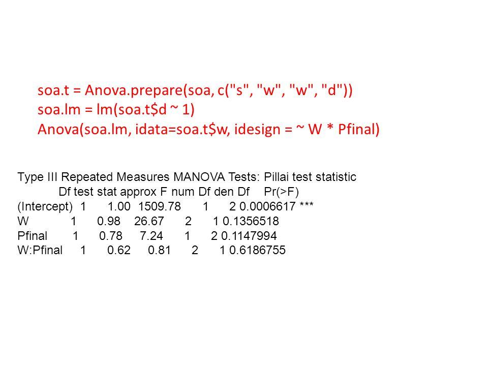 soa.t = Anova.prepare(soa, c( s , w , w , d )) soa.lm = lm(soa.t$d ~ 1) Anova(soa.lm, idata=soa.t$w, idesign = ~ W * Pfinal) Type III Repeated Measures MANOVA Tests: Pillai test statistic Df test stat approx F num Df den Df Pr(>F) (Intercept) 1 1.00 1509.78 1 2 0.0006617 *** W 1 0.98 26.67 2 1 0.1356518 Pfinal 1 0.78 7.24 1 2 0.1147994 W:Pfinal 1 0.62 0.81 2 1 0.6186755