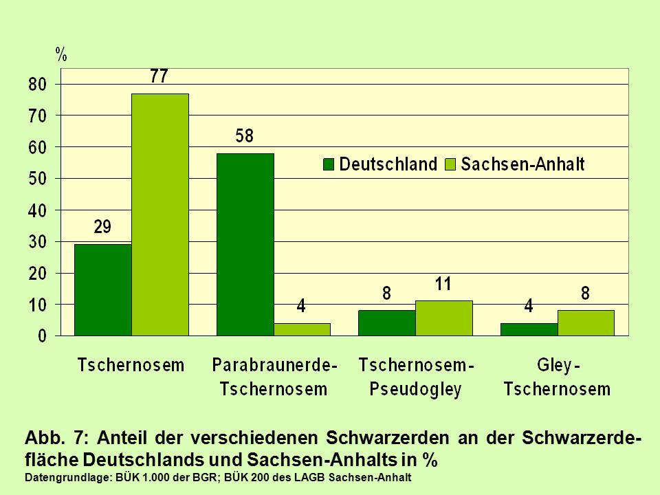 Abb. 7: Anteil der verschiedenen Schwarzerden an der Schwarzerde- fläche Deutschlands und Sachsen-Anhalts in % Datengrundlage: BÜK 1.000 der BGR; BÜK