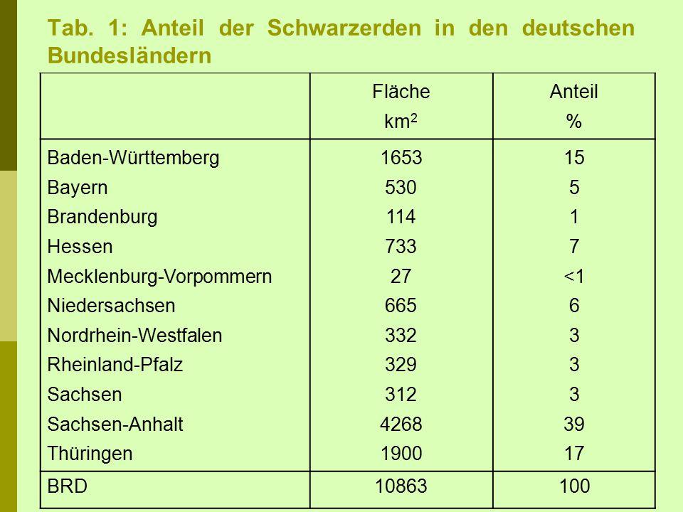Tab. 1: Anteil der Schwarzerden in den deutschen Bundesländern Fläche km 2 Anteil % Baden-Württemberg Bayern Brandenburg Hessen Mecklenburg-Vorpommern