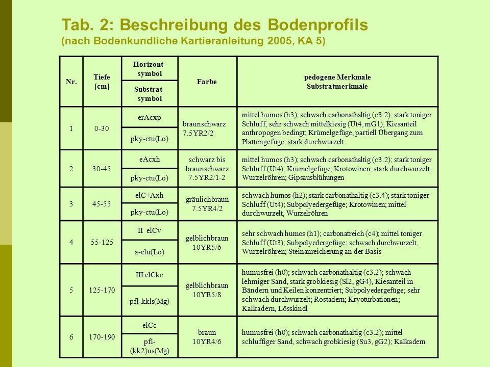 Nr. Tiefe [cm] Horizont- symbol Farbe pedogene Merkmale Substratmerkmale Substrat- symbol 10-30 erAcxp braunschwarz 7.5YR2/2 mittel humos (h3); schwac