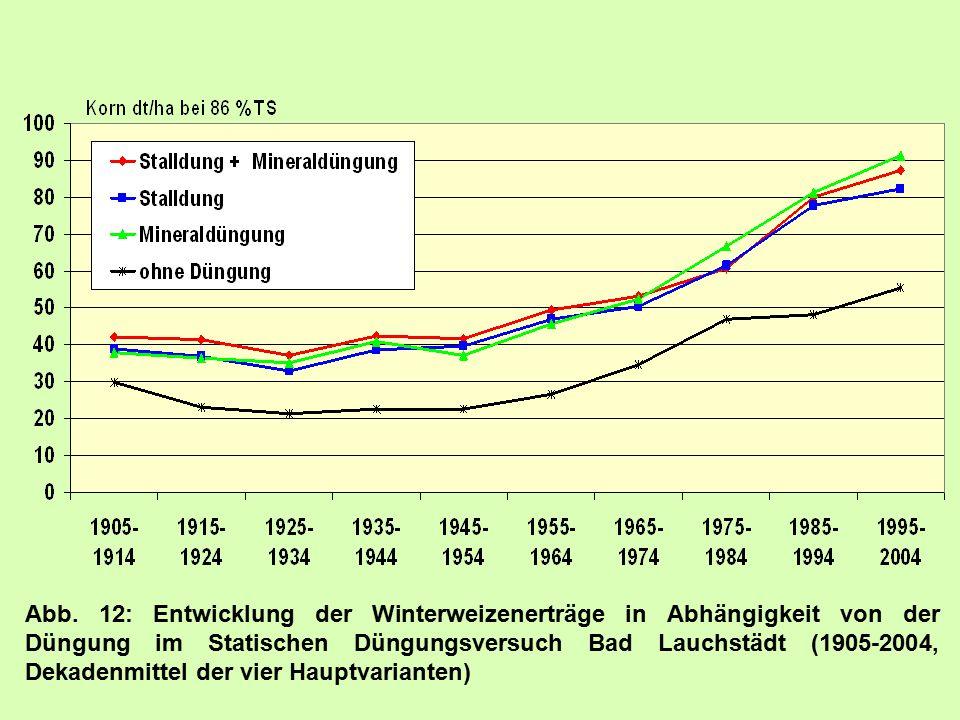 Abb. 12: Entwicklung der Winterweizenerträge in Abhängigkeit von der Düngung im Statischen Düngungsversuch Bad Lauchstädt (1905-2004, Dekadenmittel de