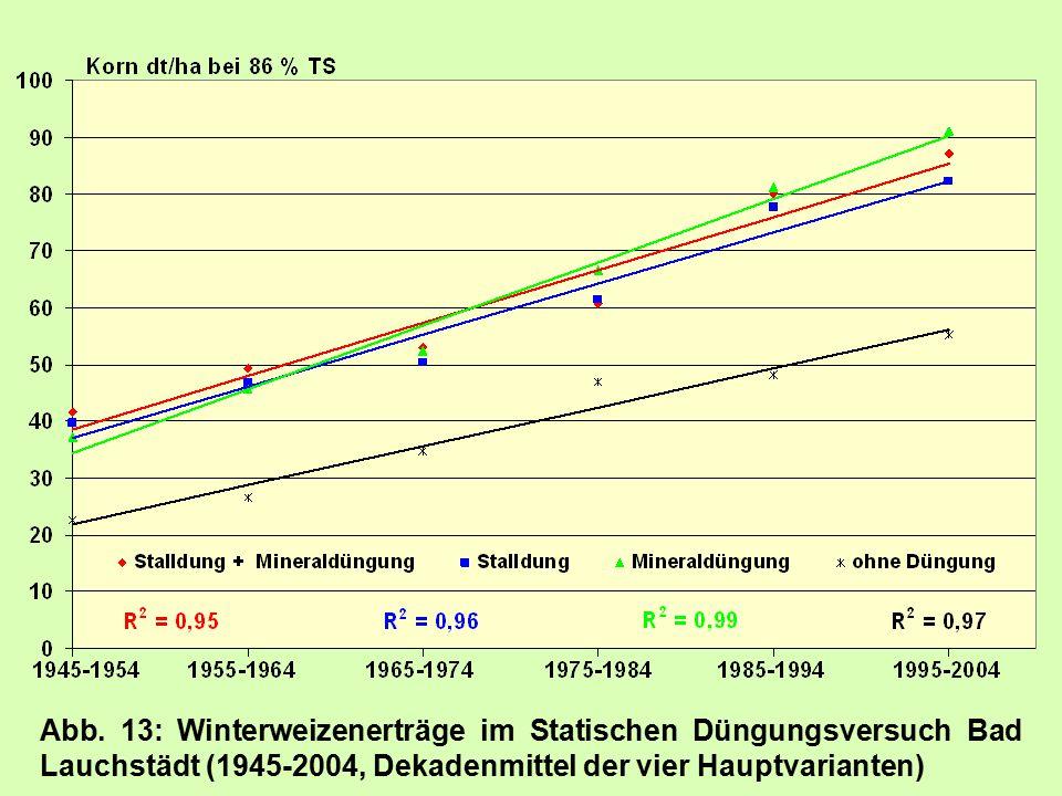 Abb. 13: Winterweizenerträge im Statischen Düngungsversuch Bad Lauchstädt (1945-2004, Dekadenmittel der vier Hauptvarianten)