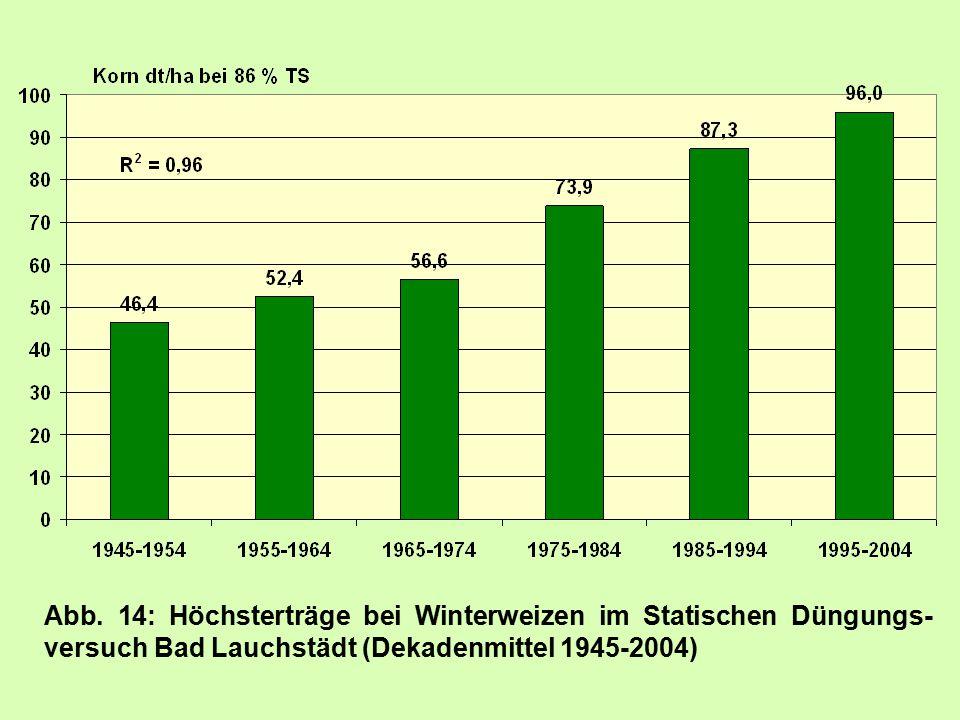 Abb. 14: Höchsterträge bei Winterweizen im Statischen Düngungs- versuch Bad Lauchstädt (Dekadenmittel 1945-2004)