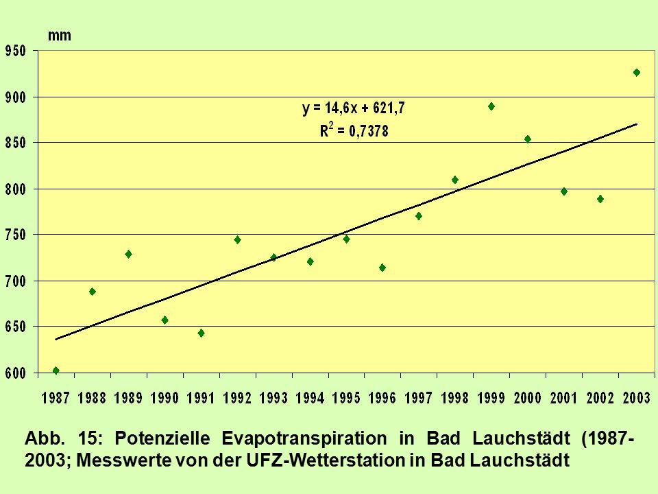 Abb. 15: Potenzielle Evapotranspiration in Bad Lauchstädt (1987- 2003; Messwerte von der UFZ-Wetterstation in Bad Lauchstädt