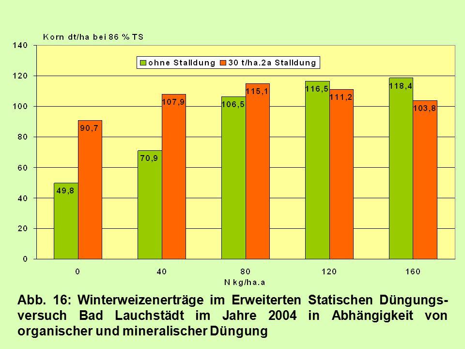 Abb. 16: Winterweizenerträge im Erweiterten Statischen Düngungs- versuch Bad Lauchstädt im Jahre 2004 in Abhängigkeit von organischer und mineralische