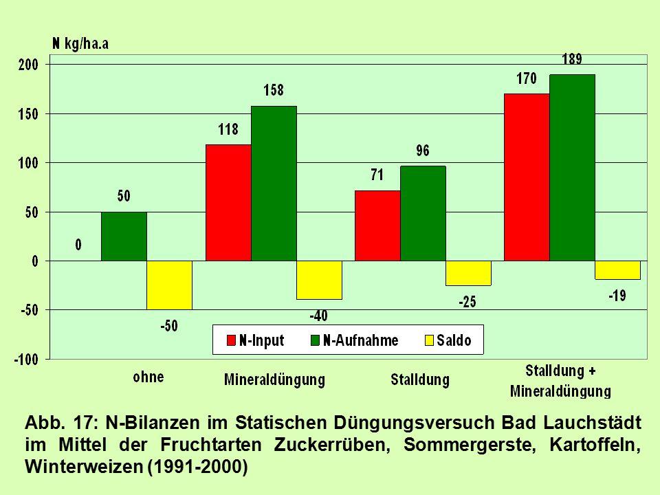 Abb. 17: N-Bilanzen im Statischen Düngungsversuch Bad Lauchstädt im Mittel der Fruchtarten Zuckerrüben, Sommergerste, Kartoffeln, Winterweizen (1991-2
