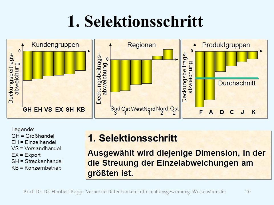 Prof.Dr. Dr. Heribert Popp - Vernetzte Datenbanken, Informationsgewinnung, Wissenstransfer20 1.
