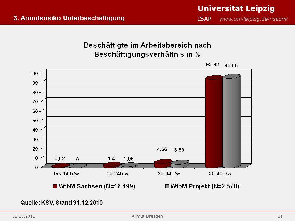 Universität Leipzig ISAP www.uni-leipzig.de/~sasm/ 08.10.2011Armut Dresden21 Quelle: KSV, Stand 31.12.2010 3. Armutsrisiko Unterbeschäftigung