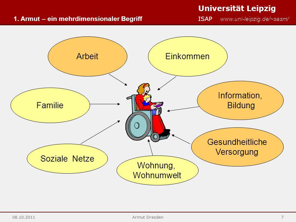 Universität Leipzig ISAP www.uni-leipzig.de/~sasm/ 08.10.2011Armut Dresden7 Familie Soziale Netze Information, Bildung ArbeitEinkommen Wohnung, Wohnum