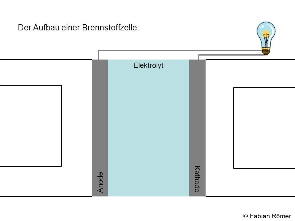 Der Aufbau einer Brennstoffzelle: Elektrolyt Anode Kathode © Fabian Römer