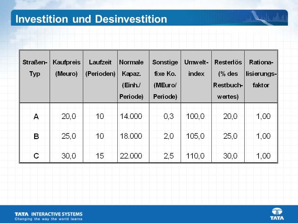 Investition und Desinvestition