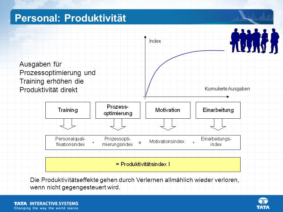 Kumulierte Ausgaben Index Ausgaben für Prozessoptimierung und Training erhöhen die Produktivität direkt Die Produktivitätseffekte gehen durch Verlernen allmählich wieder verloren, wenn nicht gegengesteuert wird.