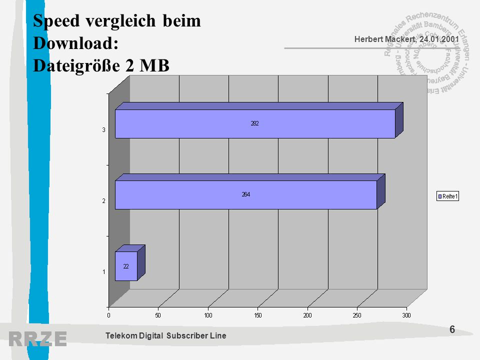 6 Herbert Mackert, 24.01.2001 Telekom Digital Subscriber Line Speed vergleich beim Download: Dateigröße 2 MB