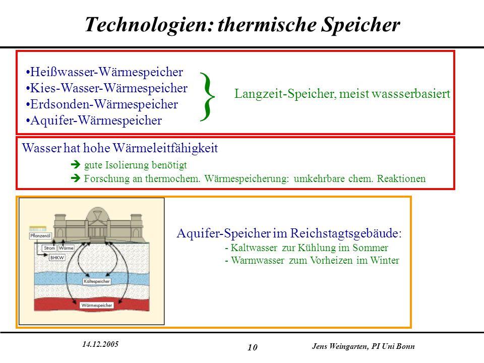 14.12.2005 Jens Weingarten, PI Uni Bonn 10 Technologien: thermische Speicher Heißwasser-Wärmespeicher Kies-Wasser-Wärmespeicher Erdsonden-Wärmespeiche