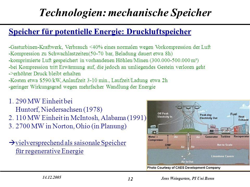 14.12.2005 Jens Weingarten, PI Uni Bonn 12 Technologien: mechanische Speicher Speicher für potentielle Energie: Druckluftspeicher -Gasturbinen-Kraftwe