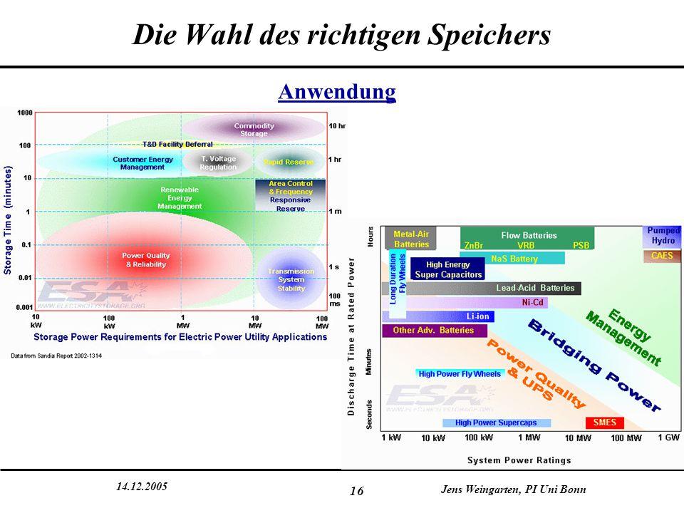 14.12.2005 Jens Weingarten, PI Uni Bonn 16 Die Wahl des richtigen Speichers Anwendung