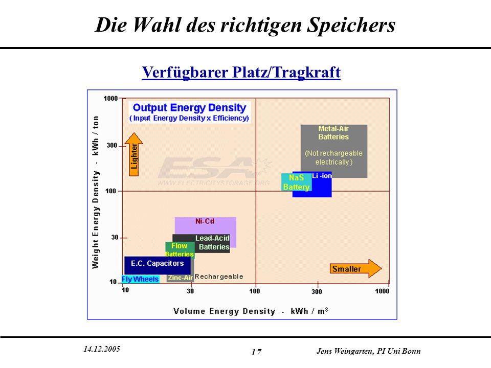 14.12.2005 Jens Weingarten, PI Uni Bonn 17 Die Wahl des richtigen Speichers Verfügbarer Platz/Tragkraft