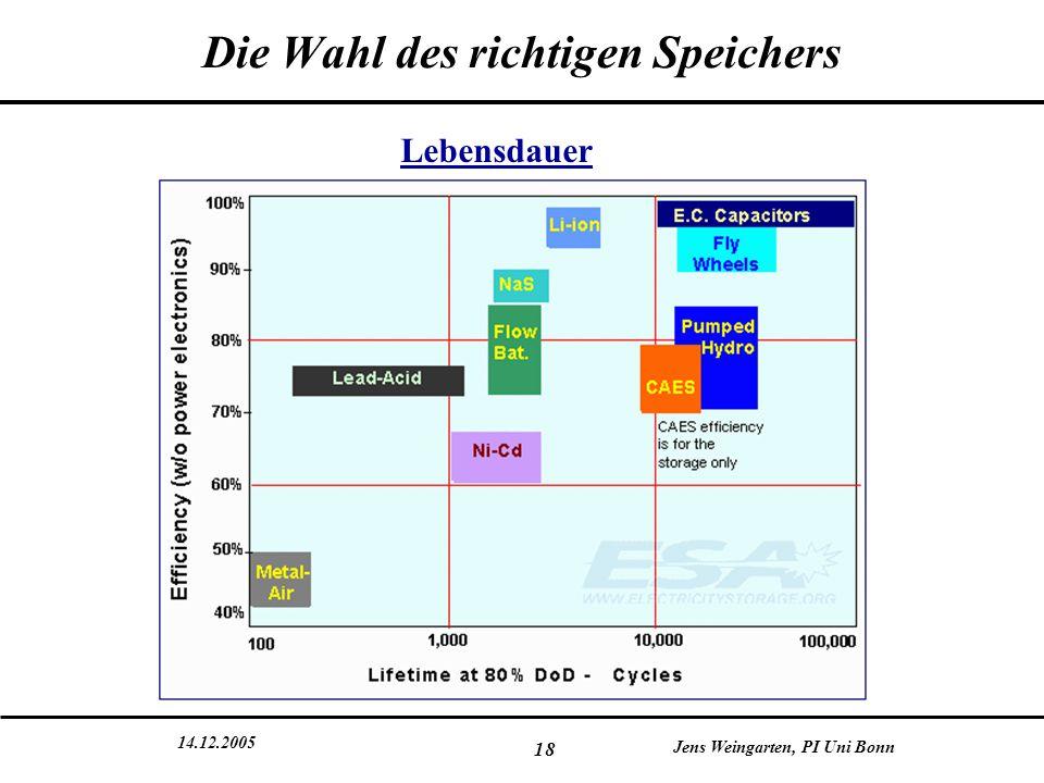 14.12.2005 Jens Weingarten, PI Uni Bonn 18 Die Wahl des richtigen Speichers Lebensdauer