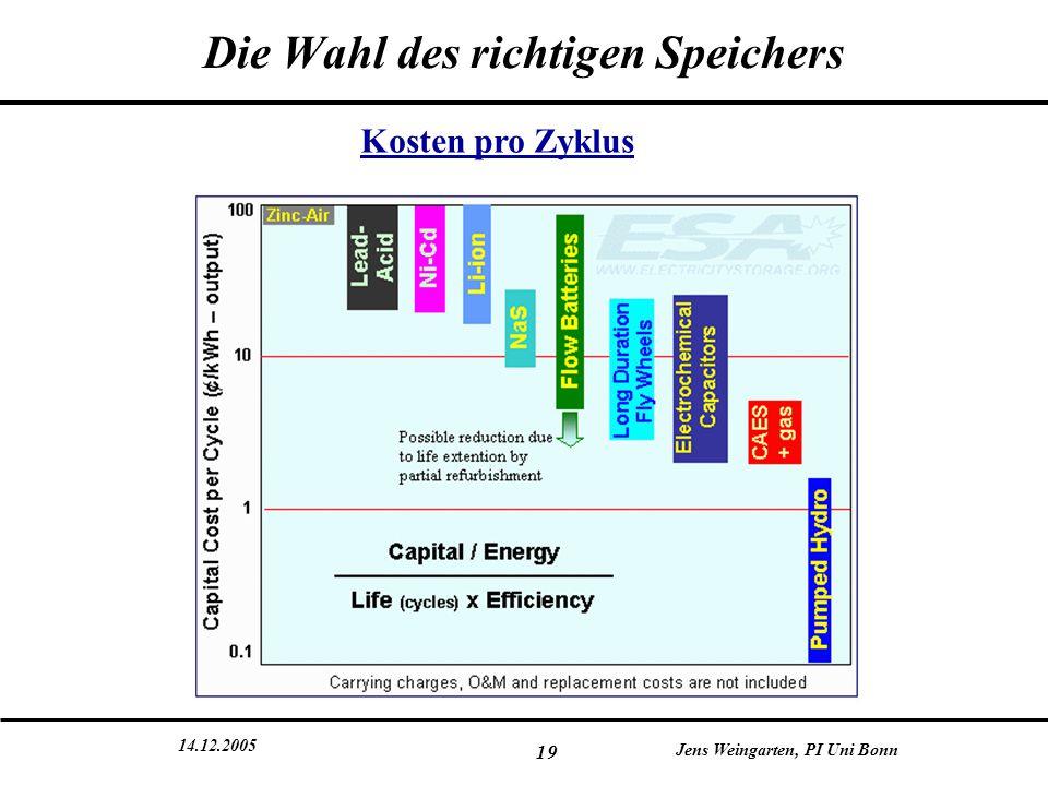 14.12.2005 Jens Weingarten, PI Uni Bonn 19 Die Wahl des richtigen Speichers Kosten pro Zyklus