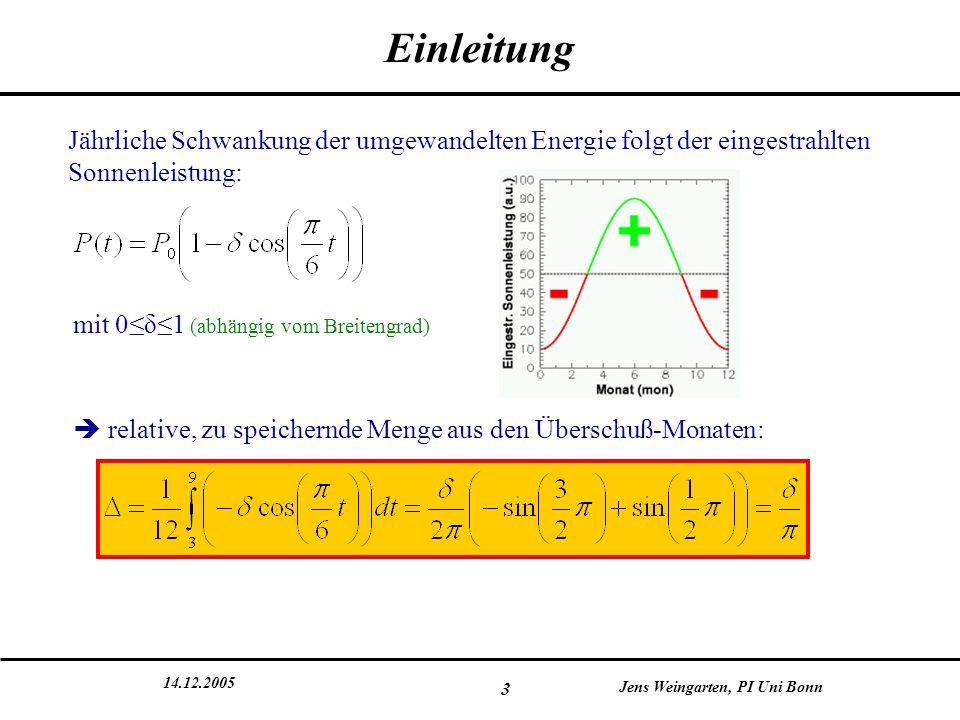 14.12.2005 Jens Weingarten, PI Uni Bonn 3 Einleitung Jährliche Schwankung der umgewandelten Energie folgt der eingestrahlten Sonnenleistung: mit 0≤δ≤1