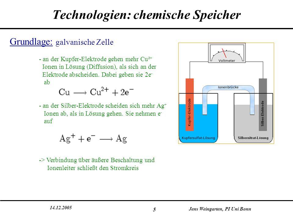 14.12.2005 Jens Weingarten, PI Uni Bonn 6 Technologien: chemische Speicher Begriffe: -Nennkapazität: C N =I N t (  physikalisch also eine Ladung) -Zyklenlebenszeit: Anzahl der Lade-/Entlade-Zyklen bei einer Entladetiefe von 80% -Wirkungsgrad: Amperestundenwirkungsgrad η Ah =C entlad.