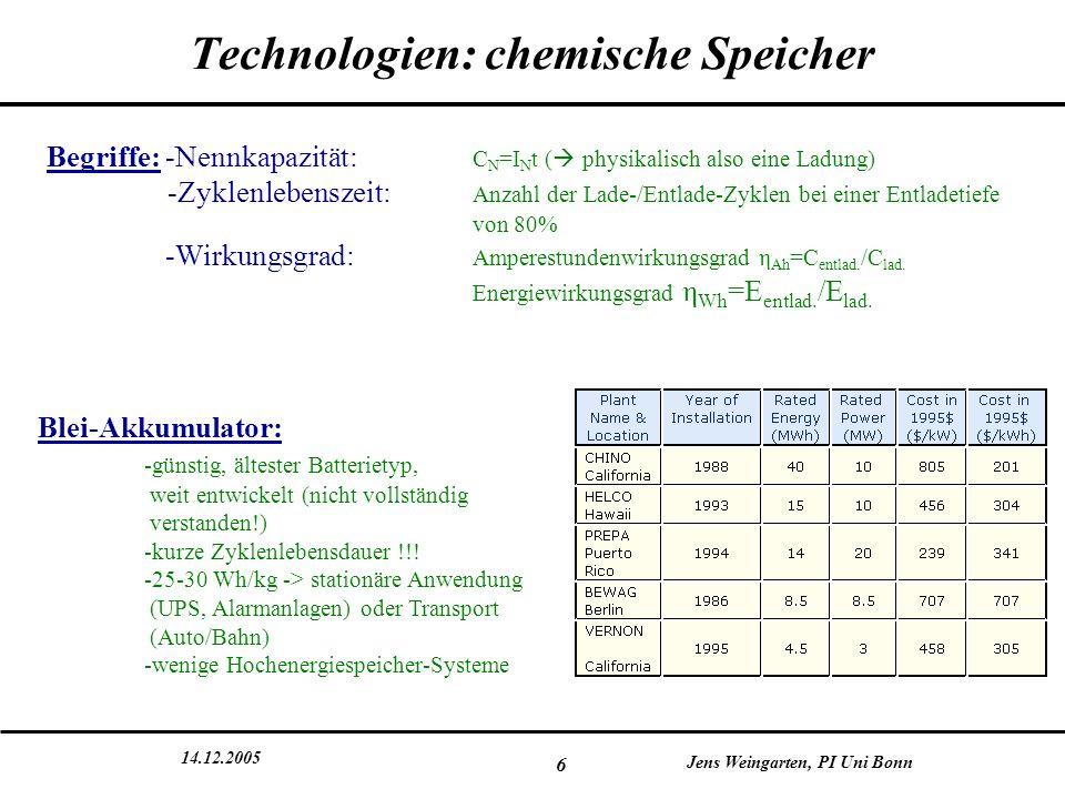 14.12.2005 Jens Weingarten, PI Uni Bonn 7 Technologien: chemische Speicher Nickel-Cadmiumbatterien: -unempfindlich gegen Fehlbehandlung -hohe Zyklenlebensdauer -hohe Leistungsdichten (30-40 Wh/kg) -hohe Selbstentladerate -Memory-Effekt -Cadmium ist giftig.