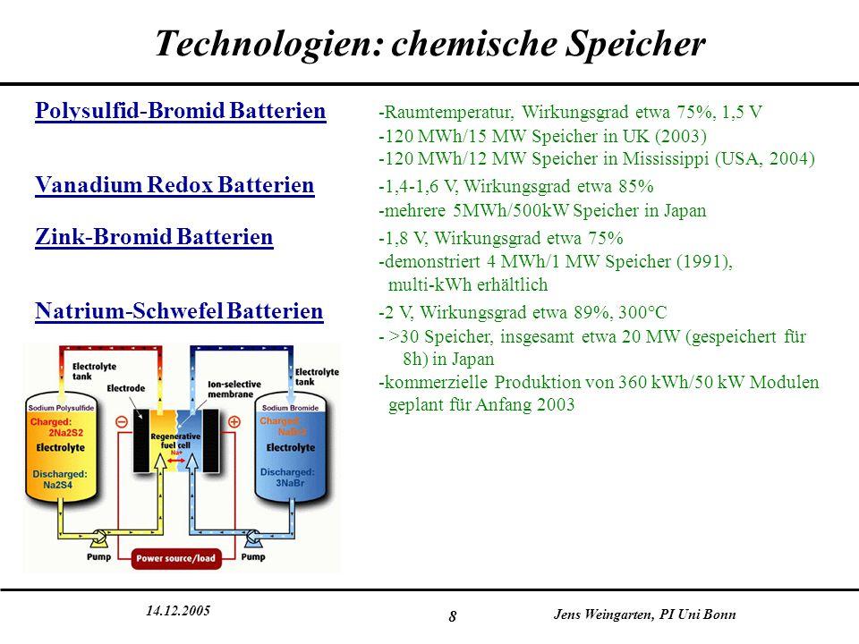 14.12.2005 Jens Weingarten, PI Uni Bonn 8 Technologien: chemische Speicher Polysulfid-Bromid Batterien -Raumtemperatur, Wirkungsgrad etwa 75%, 1,5 V -