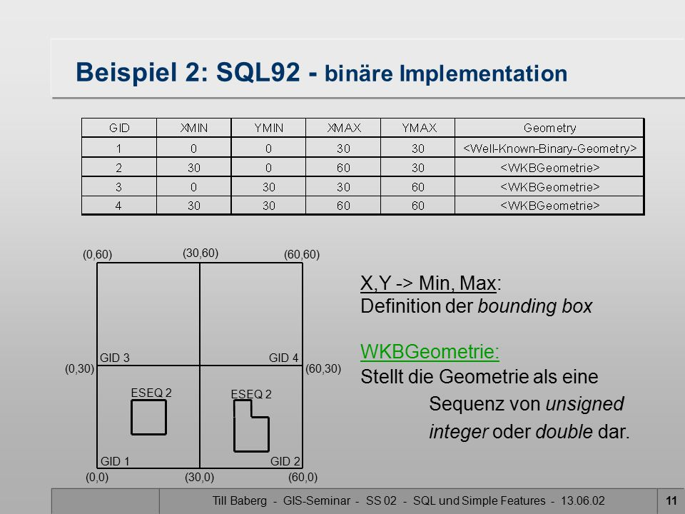 Till Baberg - GIS-Seminar - SS 02 - SQL und Simple Features - 13.06.0211 Beispiel 2: SQL92 - binäre Implementation X,Y -> Min, Max: Definition der bou