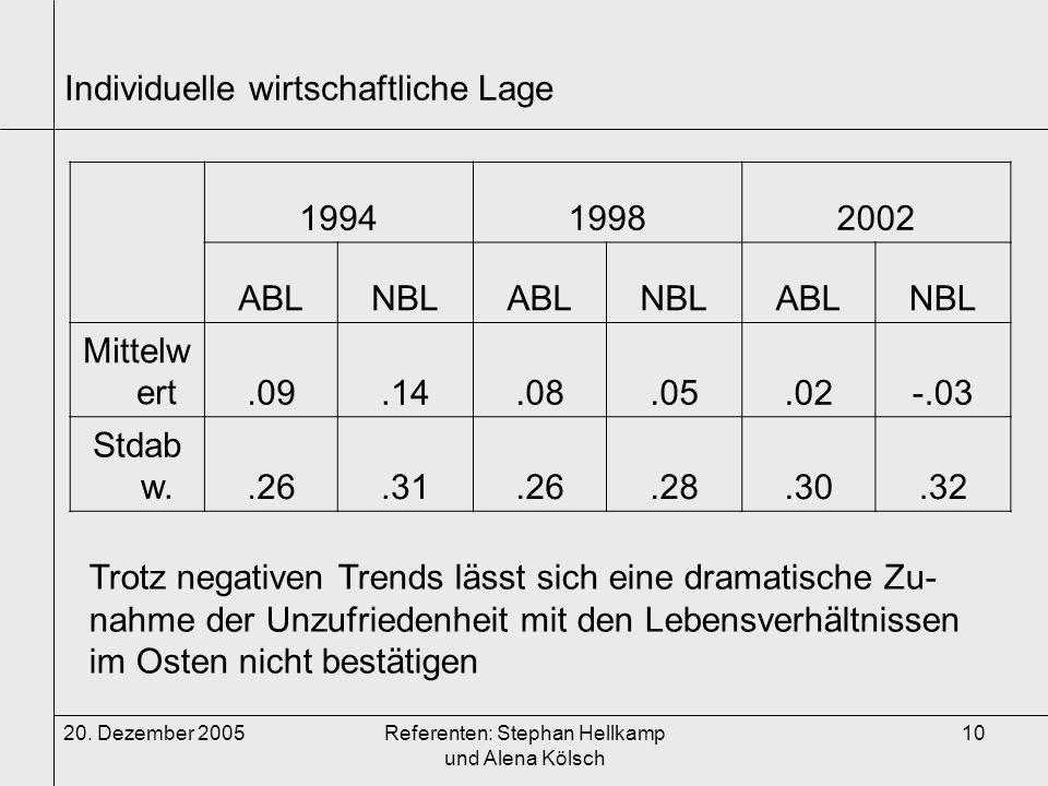 20. Dezember 2005Referenten: Stephan Hellkamp und Alena Kölsch 10 Individuelle wirtschaftliche Lage 199419982002 ABLNBLABLNBLABLNBL Mittelw ert.09.14.