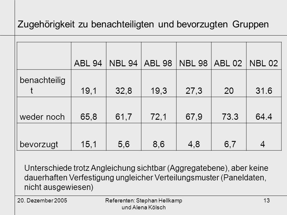 20. Dezember 2005Referenten: Stephan Hellkamp und Alena Kölsch 13 Zugehörigkeit zu benachteiligten und bevorzugten Gruppen ABL 94NBL 94ABL 98NBL 98ABL