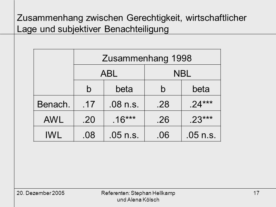20. Dezember 2005Referenten: Stephan Hellkamp und Alena Kölsch 17 Zusammenhang zwischen Gerechtigkeit, wirtschaftlicher Lage und subjektiver Benachtei
