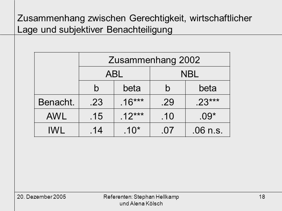 20. Dezember 2005Referenten: Stephan Hellkamp und Alena Kölsch 18 Zusammenhang zwischen Gerechtigkeit, wirtschaftlicher Lage und subjektiver Benachtei