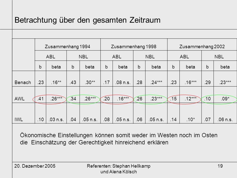 20. Dezember 2005Referenten: Stephan Hellkamp und Alena Kölsch 19 Betrachtung über den gesamten Zeitraum Zusammenhang 1994Zusammenhang 1998Zusammenhan