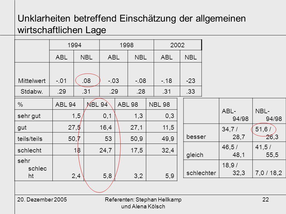 20. Dezember 2005Referenten: Stephan Hellkamp und Alena Kölsch 22 Unklarheiten betreffend Einschätzung der allgemeinen wirtschaftlichen Lage %ABL 94NB